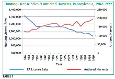 Hunting License Sales & Antlered Harvests, Pennsylvania 1982-1999