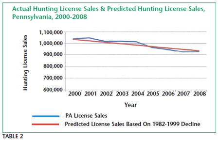 Actual Hunting License Sale & predicted Hunting License Sales, Pennsylvania, 2000-2008
