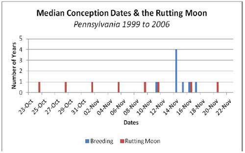 Median Conception Dates & the Rutting Moon